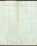 This is an image ofCensus returns 1827, E.5/1 fos.2d-3  courtesy of PAM.