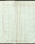 This is an image ofCensus returns 1827, E.5/1 fos. 3d-4  courtesy of PAM.