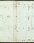 This is an image ofCensus returns 1827, E.5/1 fos. 4d-5  courtesy of PAM.
