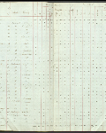 This is an image ofCensus returns 1827, E.5/1 fos. 5d-6  courtesy of PAM.