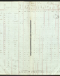 This is an image ofCensus returns 1827, E.5/1 fos. 6d-7  courtesy of PAM.