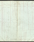 This is an image ofCensus returns 1827, E.5/1 fos. 7d-8  courtesy of PAM.