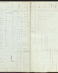 This is an image ofCensus returns 1828, E.5/2 fos. 10d-11  courtesy of PAM.