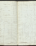 This is an image ofCensus returns 1828, E.5/2 fos. 1d-2  courtesy of PAM.