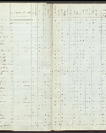 This is an image ofCensus returns 1828, E.5/2 fos. 2d-3  courtesy of PAM.