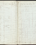 This is an image ofCensus returns 1828, E.5/2 fos. 3d-4  courtesy of PAM.