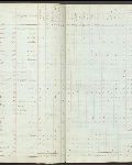 This is an image ofCensus returns 1828, E.5/2 fos. 4d-5  courtesy of PAM.
