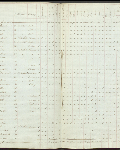 This is an image ofCensus returns 1828, E.5/2 fos. 7d-8  courtesy of PAM.