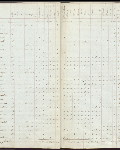 This is an image ofCensus returns 1828, E.5/2 fos. 8d-9  courtesy of PAM.