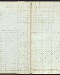 This is an image ofCensus returns 1828, E.5/2 fos. 9d-10  courtesy of PAM.