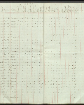 This is an image ofCensus returns 1829, E.5/3 fos. 9d-10  courtesy of PAM.