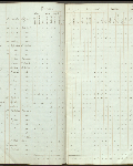 This is an image ofCensus returns 1830,  E.5/4 fos. 2d-3  courtesy of PAM.
