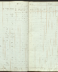 This is an image ofCensus returns 1830,  E.5/4 fos. 4d-5  courtesy of PAM.