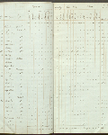 This is an image ofCensus returns 1830,  E.5/4 fos. 6d-7  courtesy of PAM.