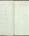 This is an image ofCensus returns 1830,  E.5/4 fos. 7d-8  courtesy of PAM.