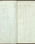 This is an image ofCensus returns 1830,  E.5/4 fos. 8d-9  courtesy of PAM.