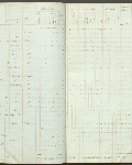 This is an image ofCensus returns 1830,  E.5/4 fos. 9d-10  courtesy of PAM.