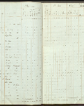 This is an image ofCensus returns 1830,  E.5/4 fos. 10d-11  courtesy of PAM.
