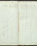This is an image ofCensus returns 1830,  E.5/4 fos. 11d-12  courtesy of PAM.