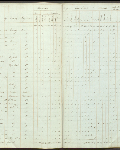 This is an image ofCensus returns 1830,  E.5/4 fos. 12d-13  courtesy of PAM.