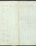 This is an image ofCensus returns 1830,  E.5/4 fos. 13d-14  courtesy of PAM.