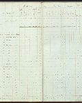This is an image ofCensus returns 1830,  E.5/4 fos. 14d-15  courtesy of PAM.