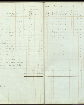 This is an image ofCensus returns 1830,  E.5/4 fos. 15d-16  courtesy of PAM.