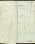 This is an image ofCensus returns 1832, E.5/6 fos. 5d-6  courtesy of PAM.