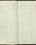 This is an image ofCensus returns 1832, E.5/6 fos. 6d-7  courtesy of PAM.