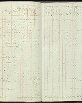 This is an image ofCensus returns 1832, E.5/6 fos. 11d-12  courtesy of PAM.
