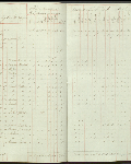 This is an image ofCensus returns 1832, E.5/6 fos. 12d-13  courtesy of PAM.