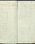 This is an image ofCensus returns 1832, E.5/6 fos. 13d-14  courtesy of PAM.