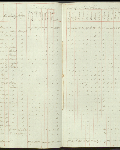 This is an image ofCensus returns 1832, E.5/6 fos. 16d-17  courtesy of PAM.