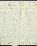 This is an image ofCensus returns 1832, E.5/6 fos. 21d-22  courtesy of PAM.